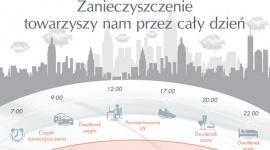 """Skóra wrażliwa i zanieczyszczenia środowiska LIFESTYLE, Uroda - Problem zanieczyszczeń dotyczy różnych aspektów naszego zdrowia, w tym zdrowia skóry. Powszechny """"smog"""" niszczy warstwę ozonową, która chroni nas przed promieniowaniem UVA i UVB, co sprawia, że skóra jest bardziej podatna na szkodliwe działanie słońca i inne czynniki zewnętrzne."""