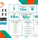 Ponad 1,2 miliona uczestników drugiej edycji BookTargu